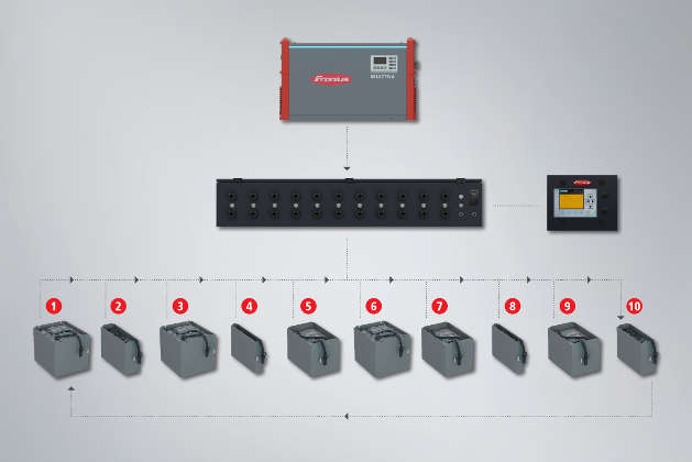 Batterien ideal lagern mit Fronius Switch Box