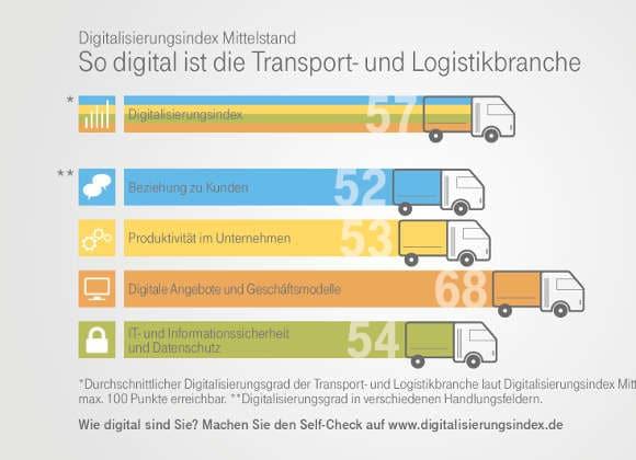Telekom: Studie zum Thema Digitalisierungsindex Mittelstand