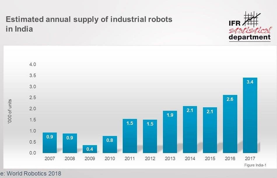 Indien: Roboter-Absatz steigt um 30 Prozent