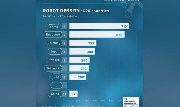 Roboterdichte: USA übertrifft China bei Weitem